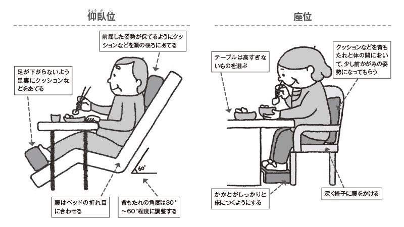 誤嚥予防の場面別注意点!~食事~