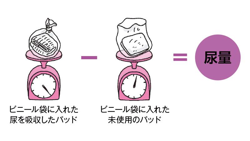 【視点4】おむつと尿量、その人の排尿を知る