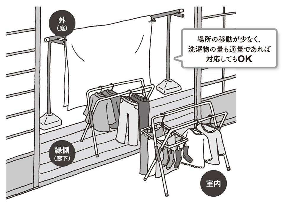 【事例】「洗濯物の種類 によって、干す場所を変えて欲しい」。対応 しても問題ない?